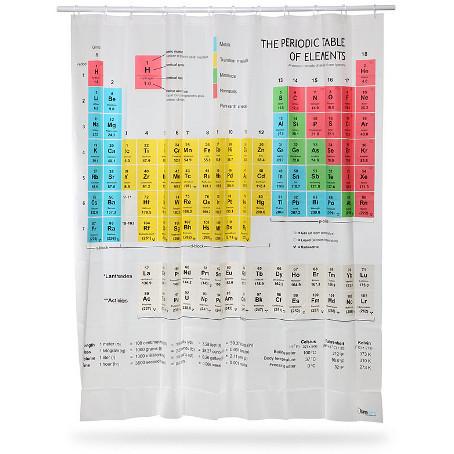 Cortina de ducha tabla periódica